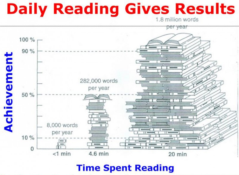Reaading Results