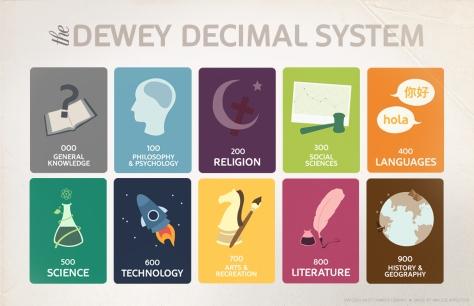 Dewey Poster Idea